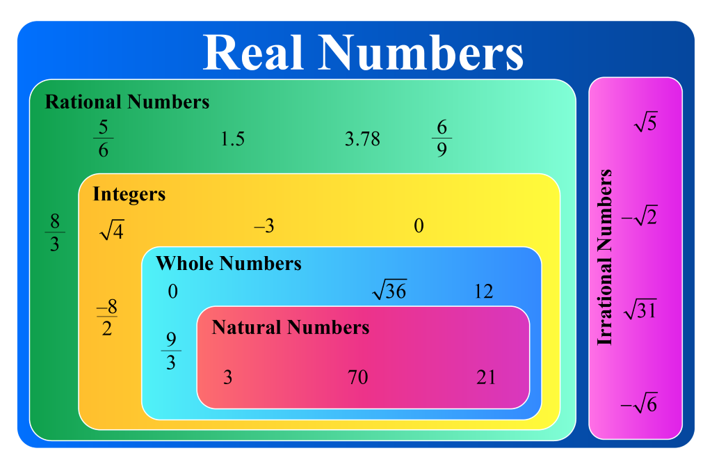 Real Numbers | Properties of Real Numbers | Real Number ...