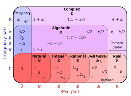 chart-complex