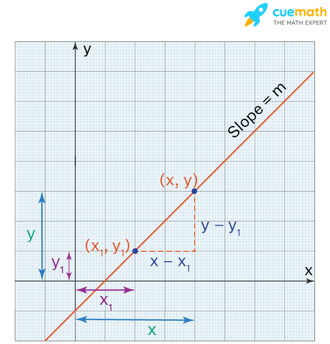 Proof of point slope formula: the difference in y coordinates is y minus y1; the difference in x coordinates is x minus x1