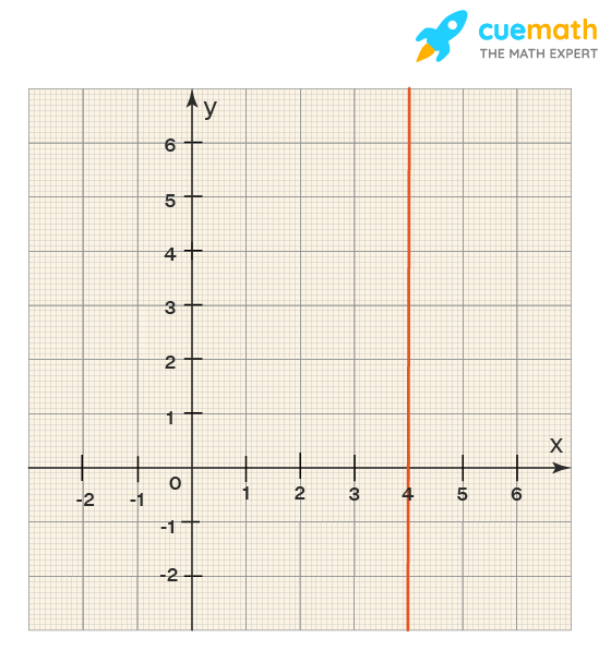 Example of the point slope formula: a graph showing a vertical line