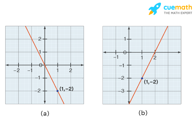 Question on the point-slope formula. There is a point (1,-2) on the line.