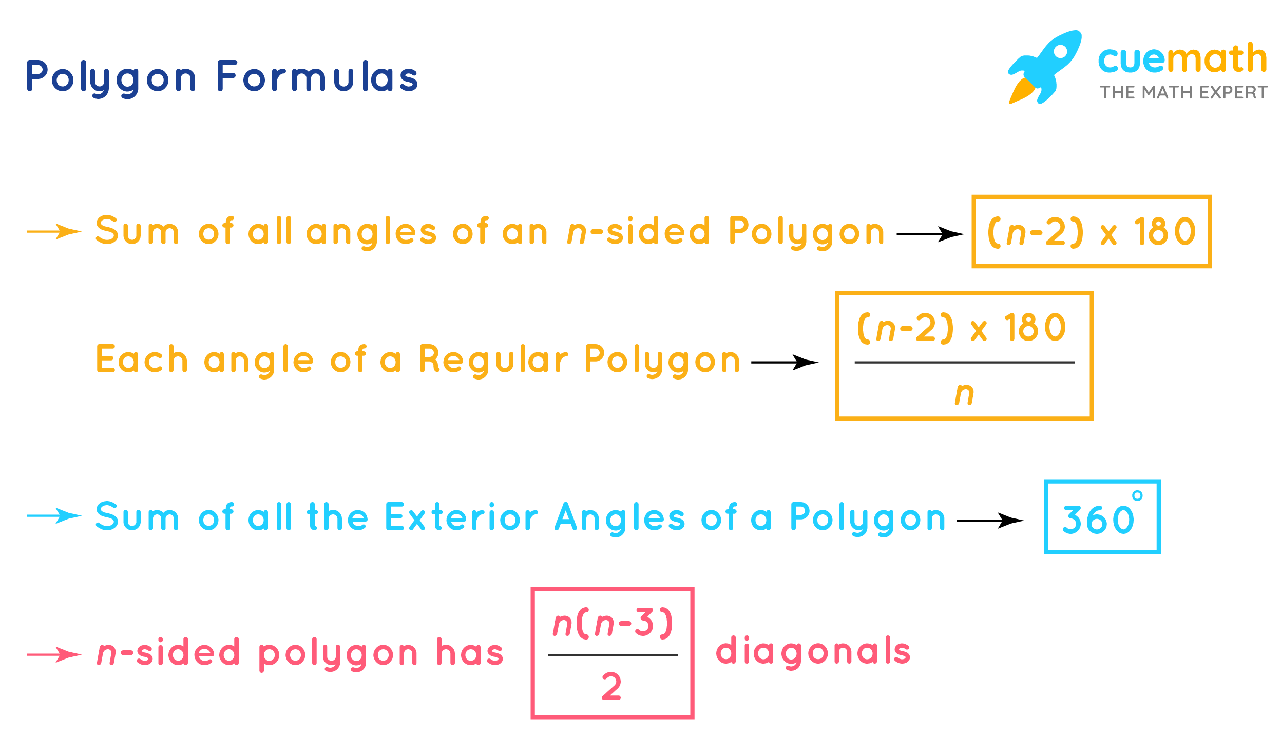 Polygon Formulas