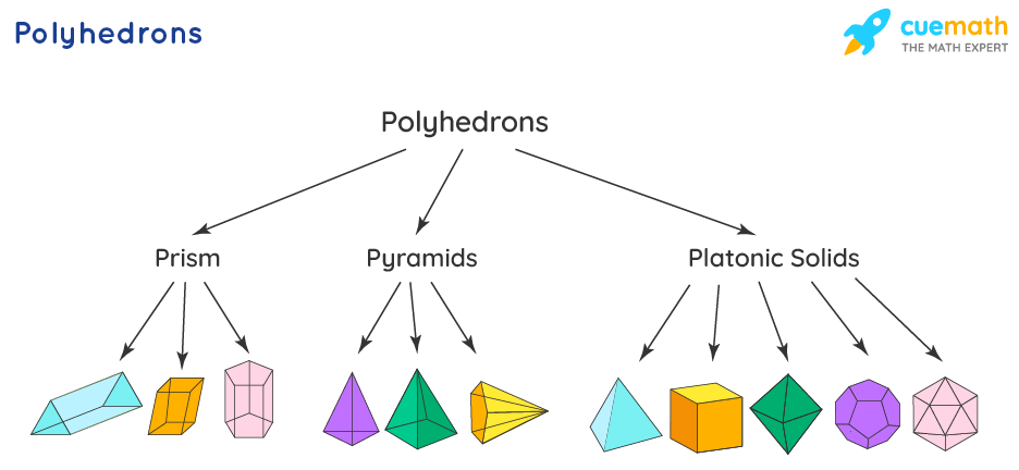 polyhedron shapes