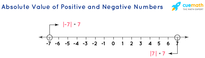 Absolute Value of Positive and Negative Numbers