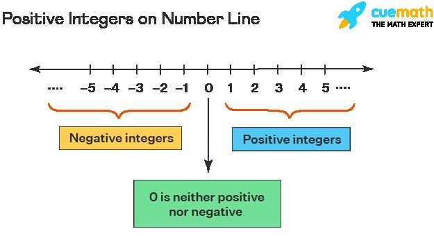 Positive Integers