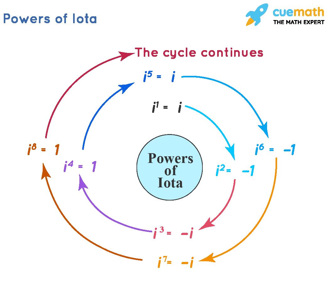 Cycle of powers of iota