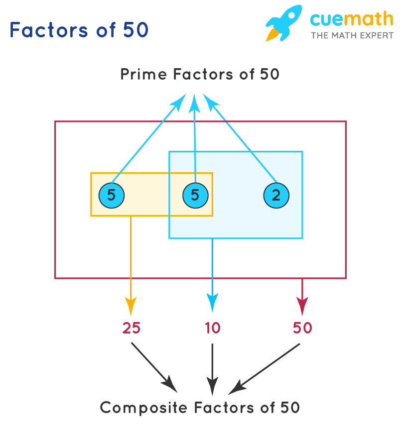 Prime and composite factors of 50