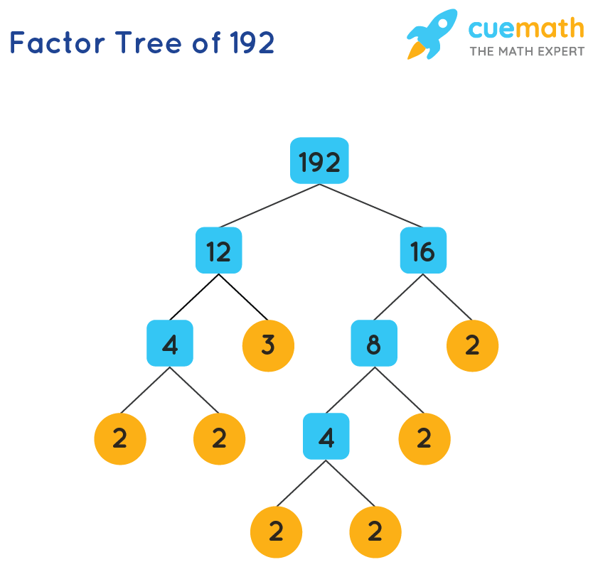 Prime Factor Calculator