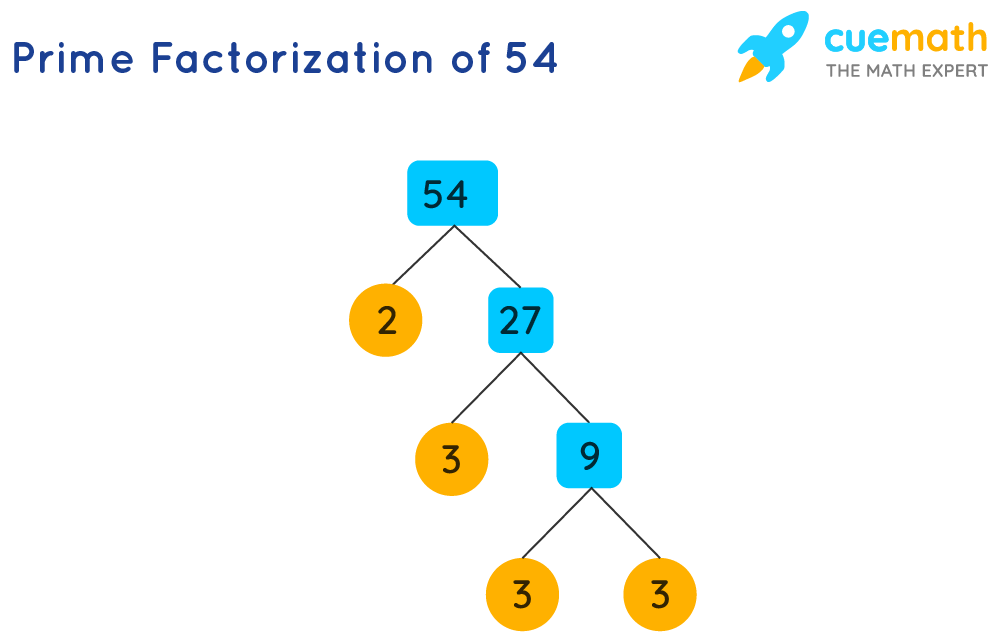 Prime factorization of 54 represents 54 as the product of its prime factors.