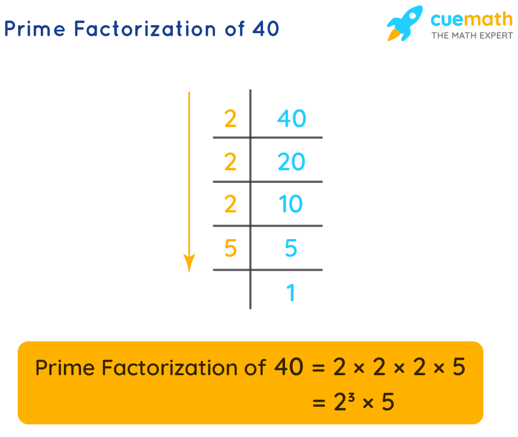 Prime factorization of 40 represents 40 as the product of its prime factors.