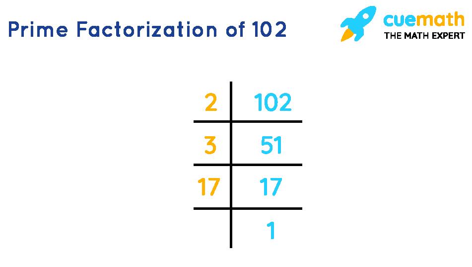 Prime factorization of 102