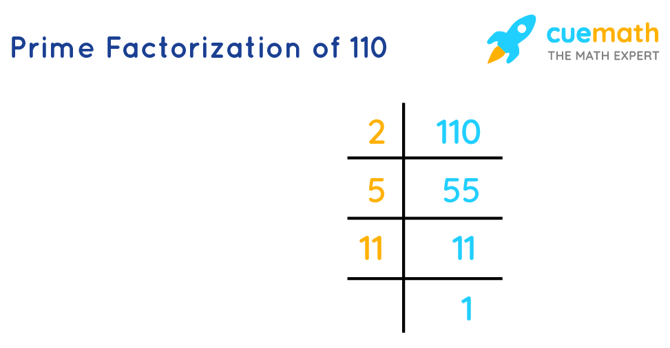 Prime Factorization of 110