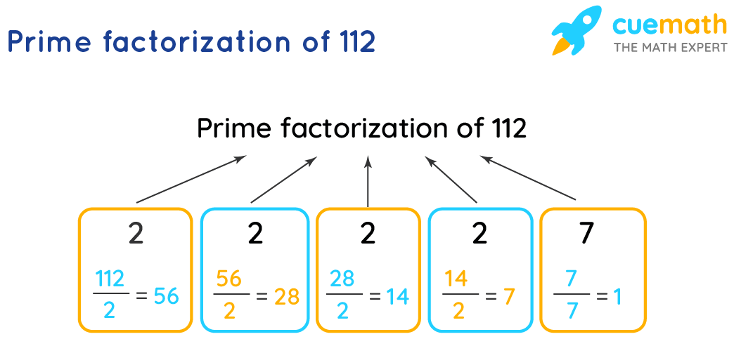 Prime factorization of 112