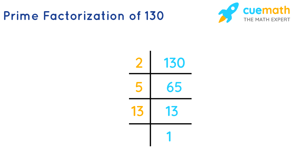 Prime factors of 130