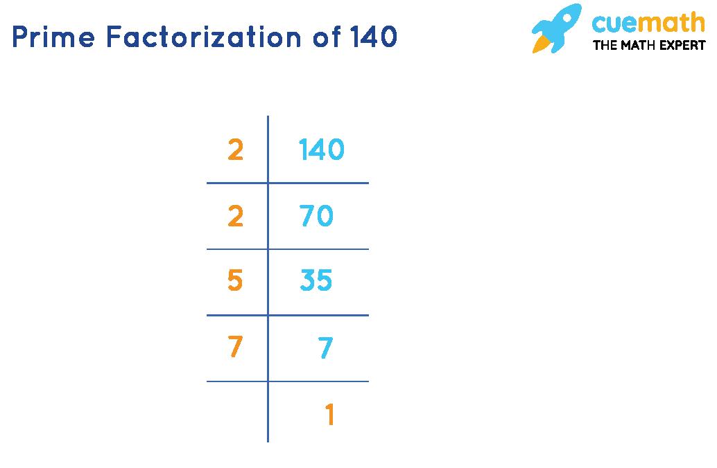 prime factorization of 140