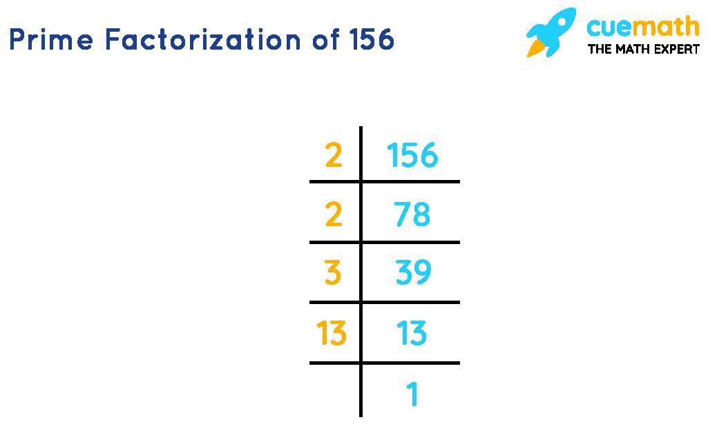 Prime Factorization of 156