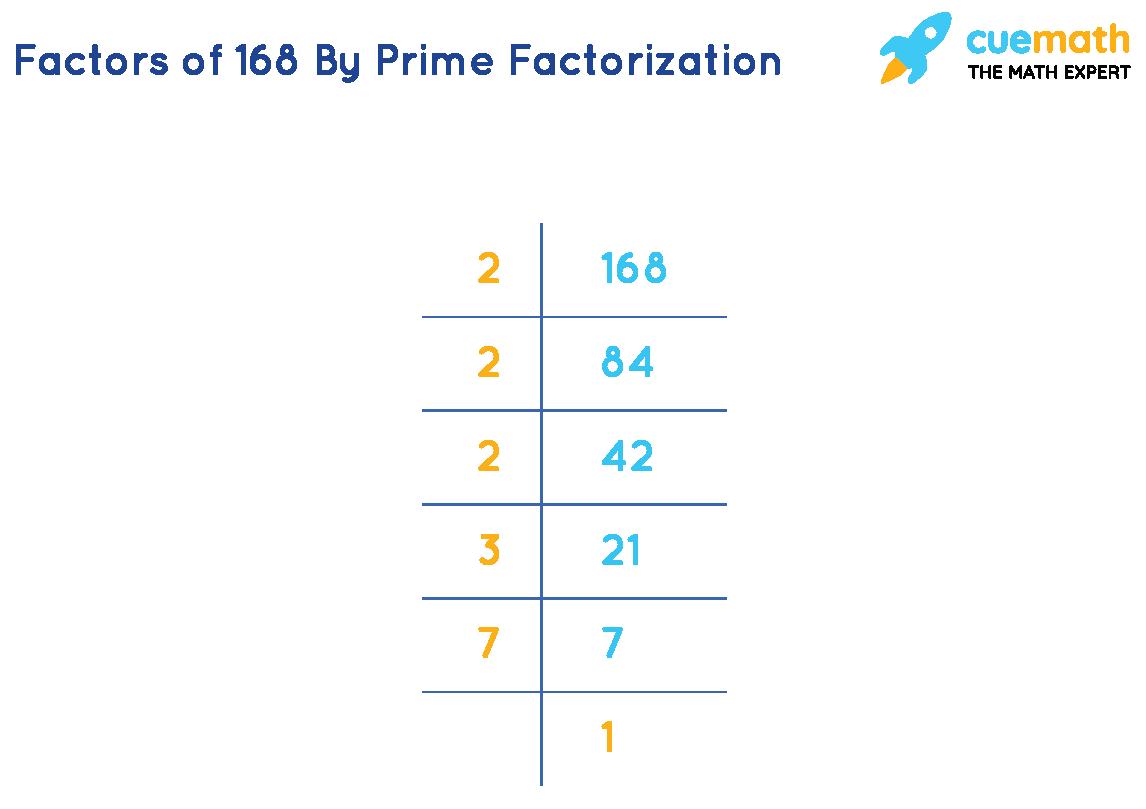 Prime factorization of 168