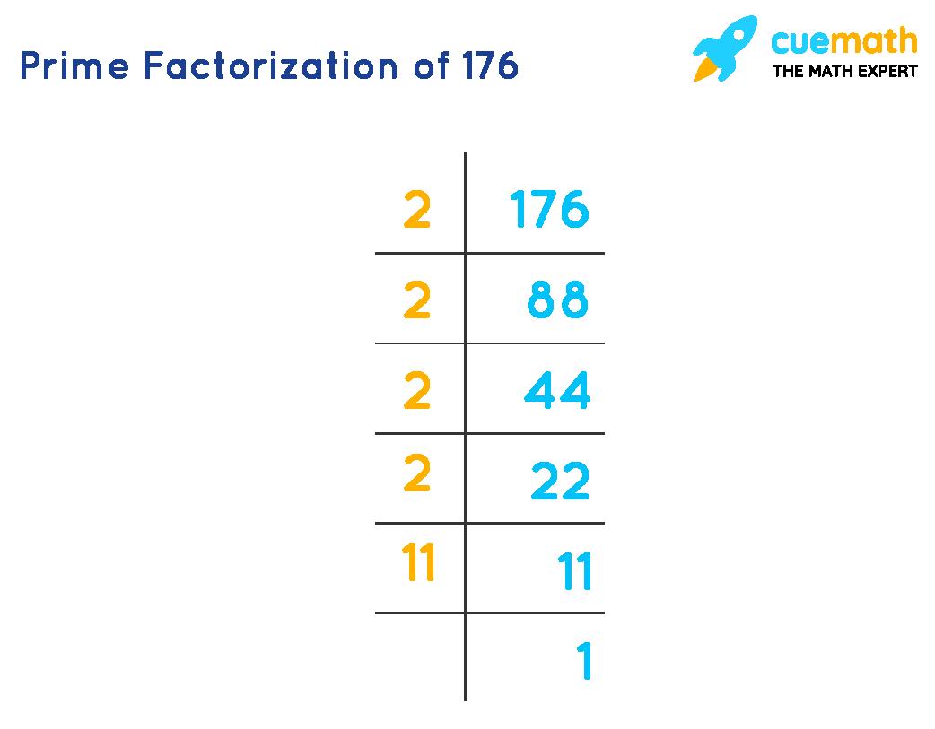 Prime factorization of 176