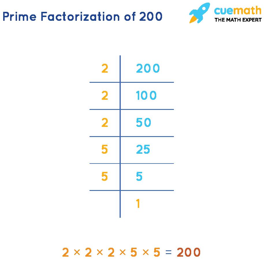 prime factorization of 200