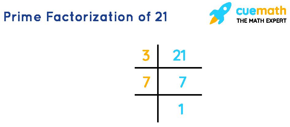 Prime factorization of 21