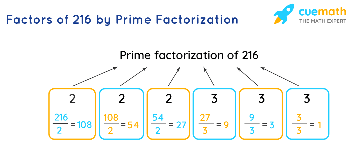 Factors of 216 by Prime Factorization