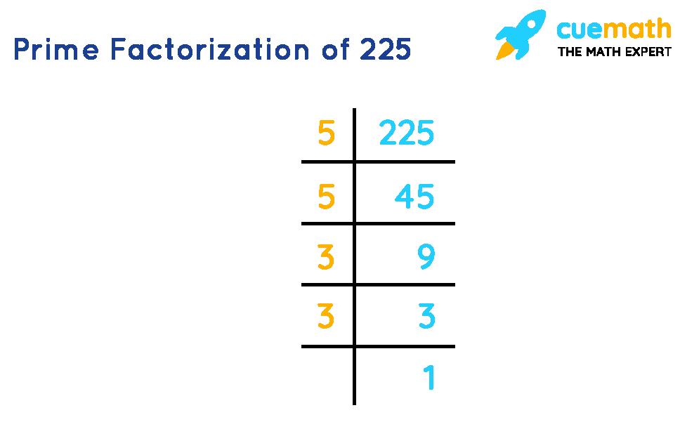Prime Factorization of 225