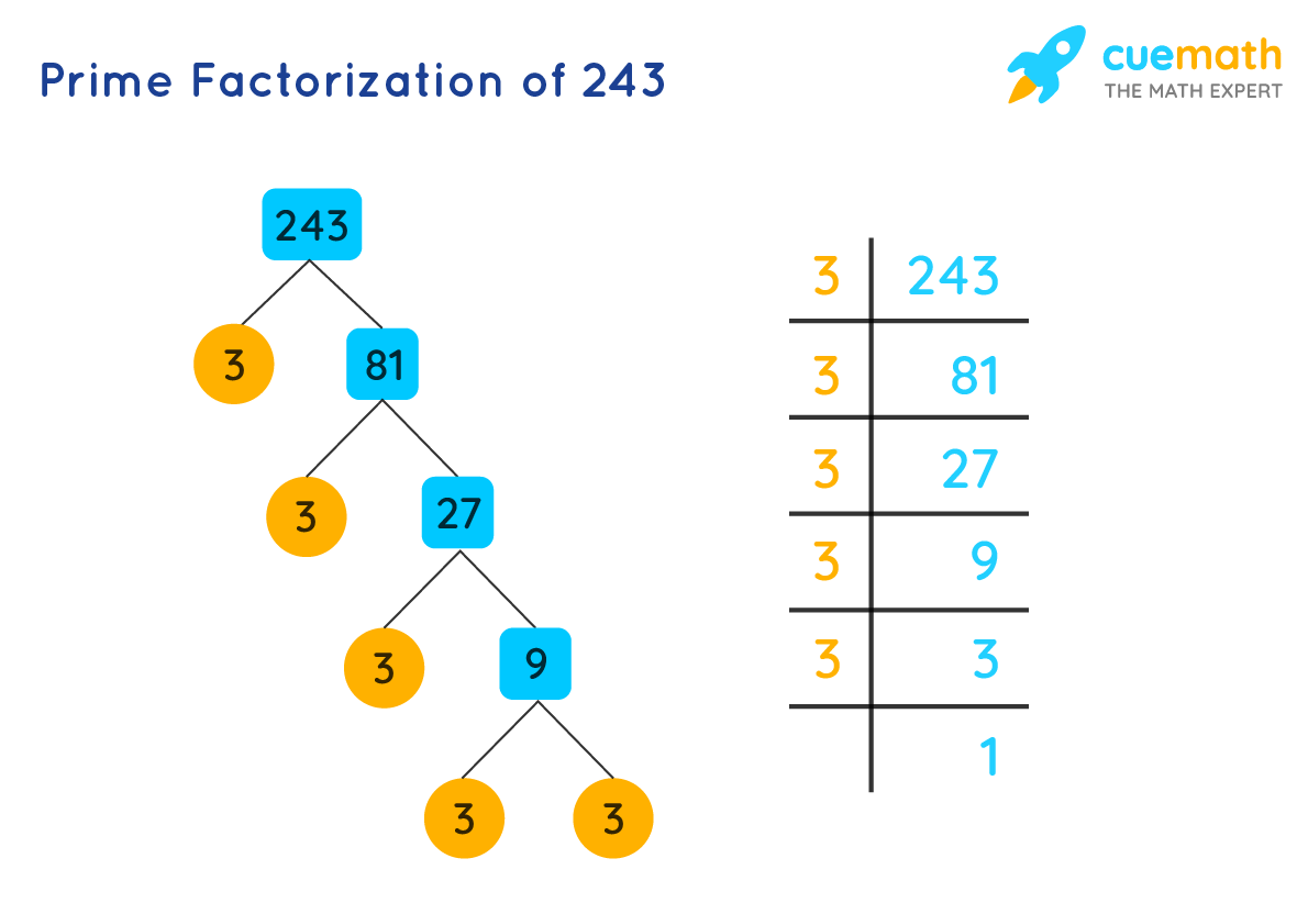 Prime factorization of 243