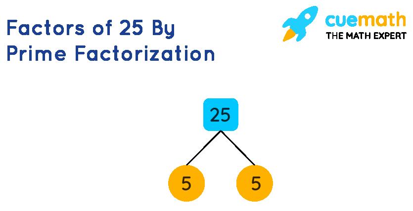Prime factorization of 25