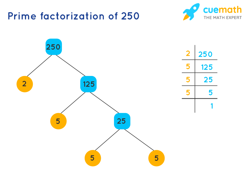 prime factorization of 250