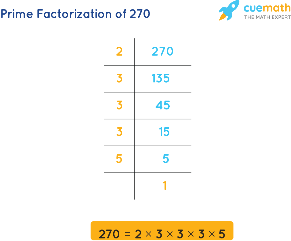 prime factors of 270 are 2, 3,and 5