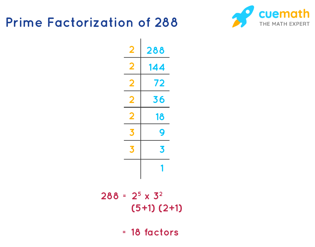 prime factorization of 288