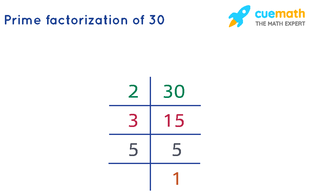 Prime Factorization of 30