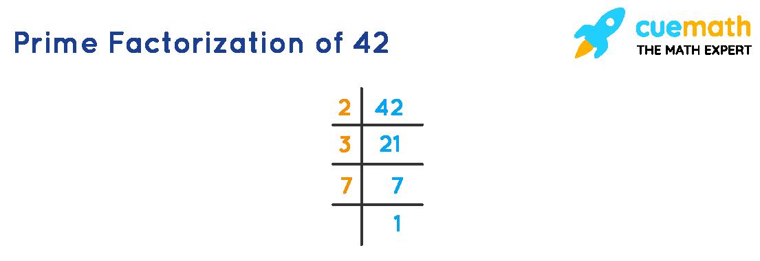 prime factorization using upside down division