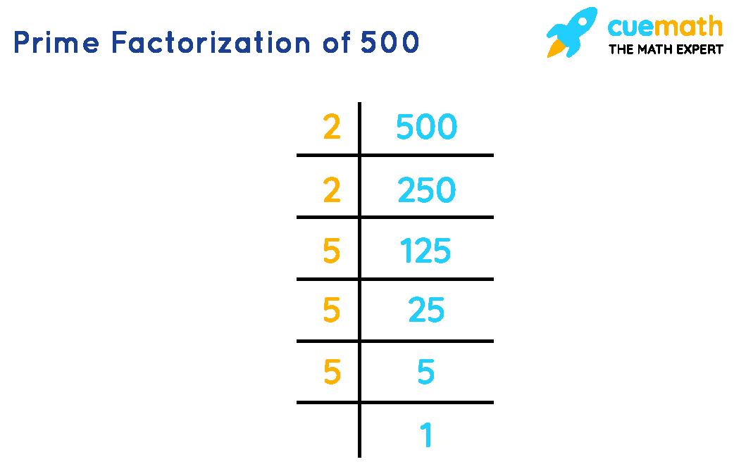 Prime Factorizationof 500