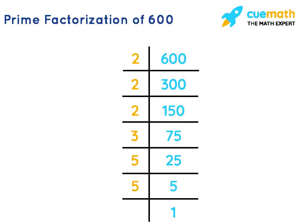 Prime Factorization of 600
