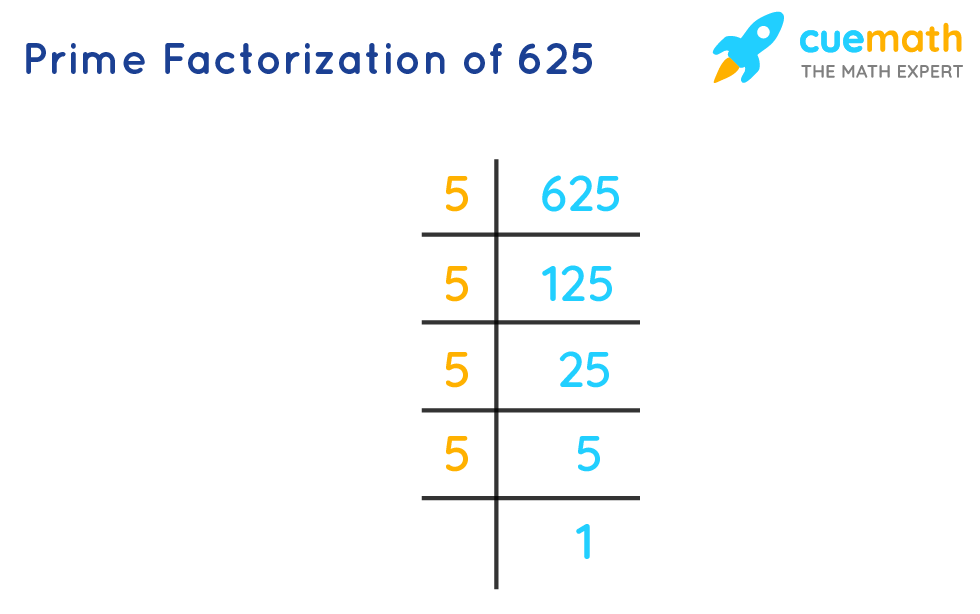 Finding Factors of 625 by Prime Factorization