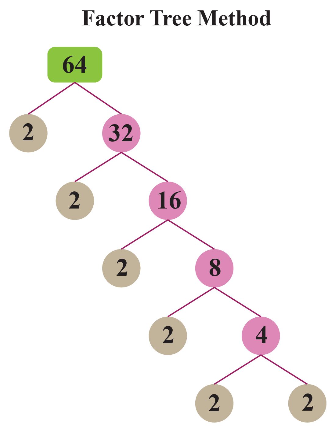 Factor Tree of 64