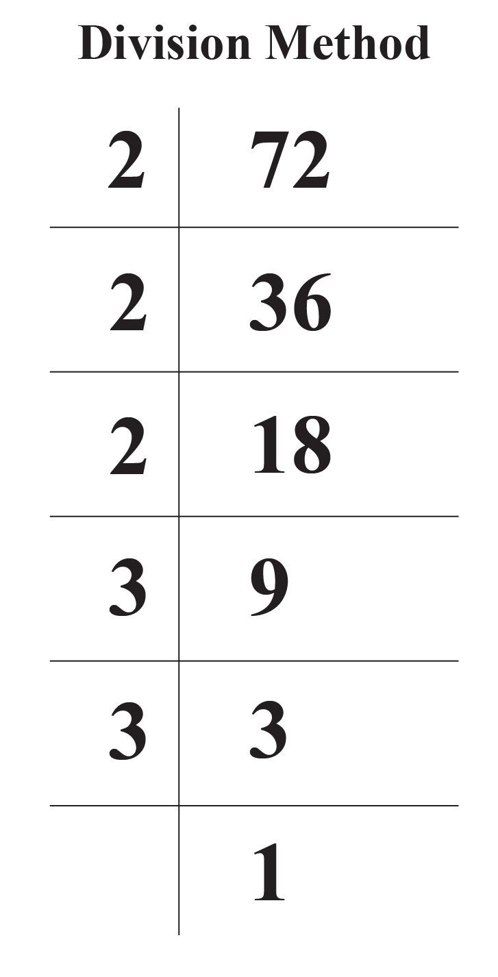 Division Method for 72