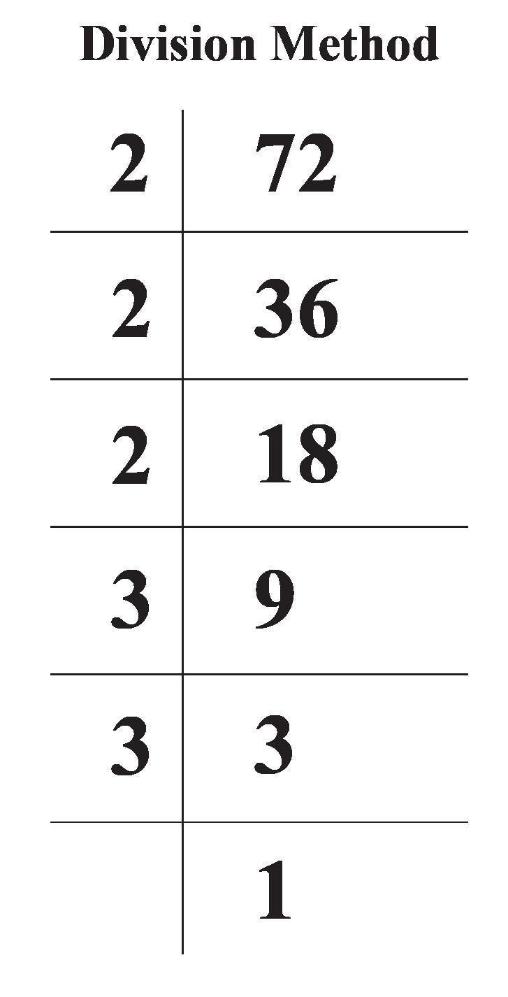 Prime Factorization of 72