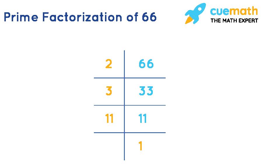 Prime factorization of 66