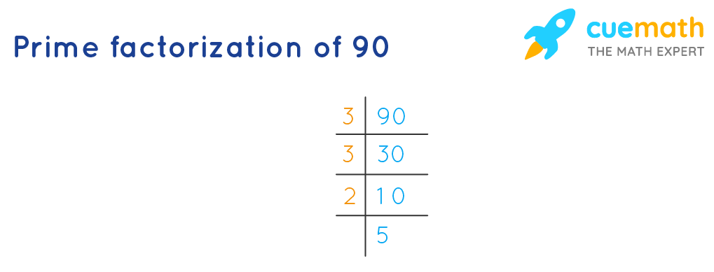 Prime factorization of 90