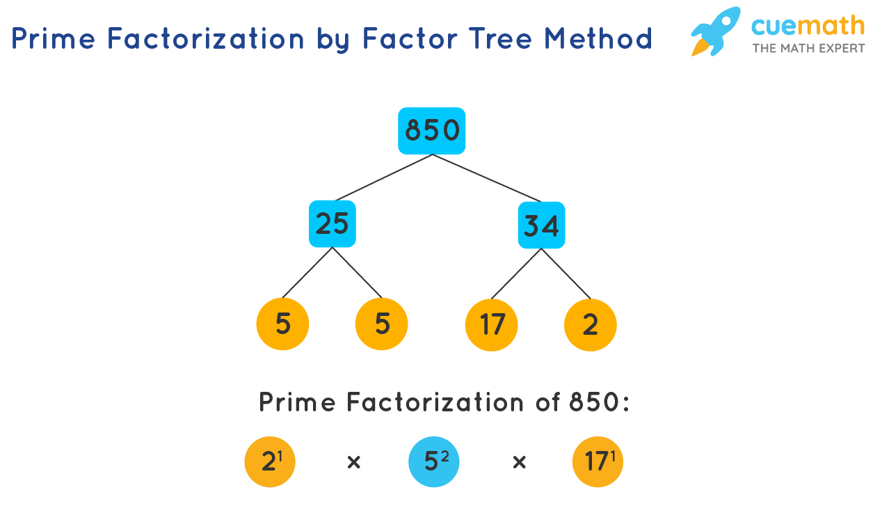 Prime Factorization by Factor Tree Method