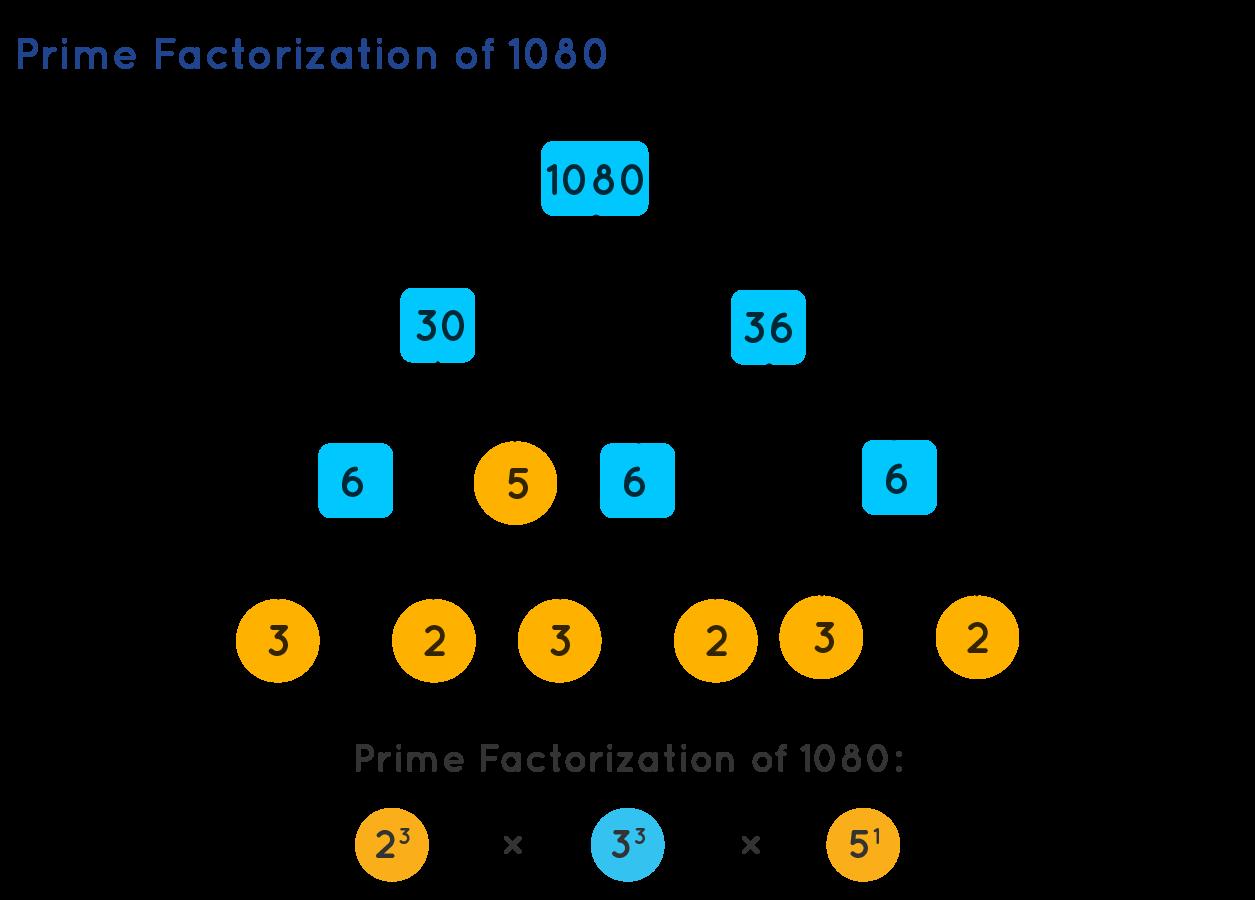 Prime Factorization of 1080