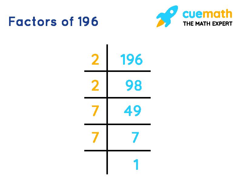 Prime factors of 196