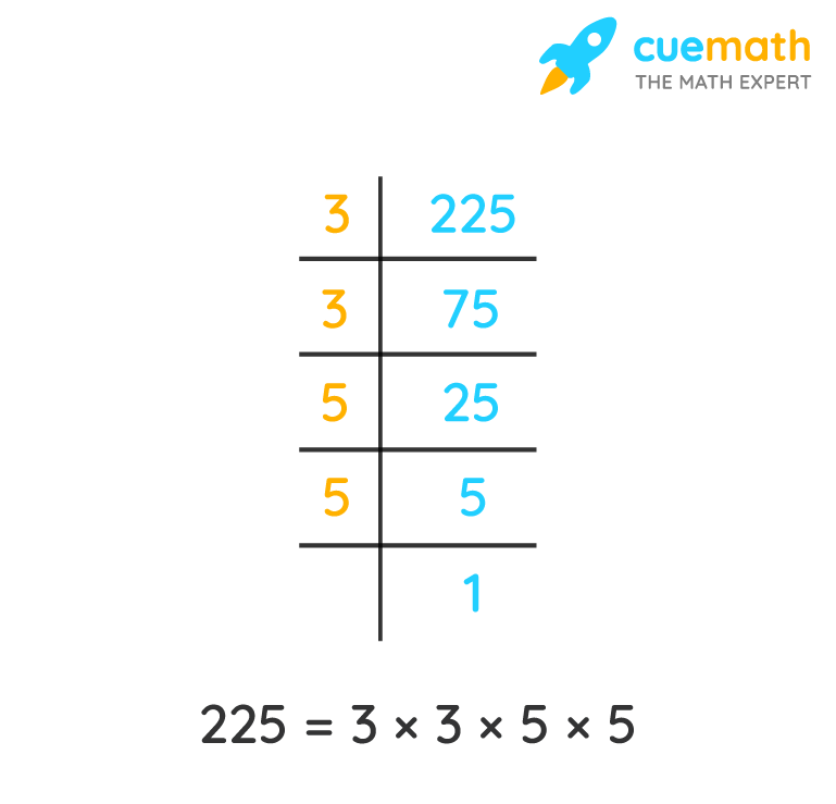 prime factors of 225 using division method