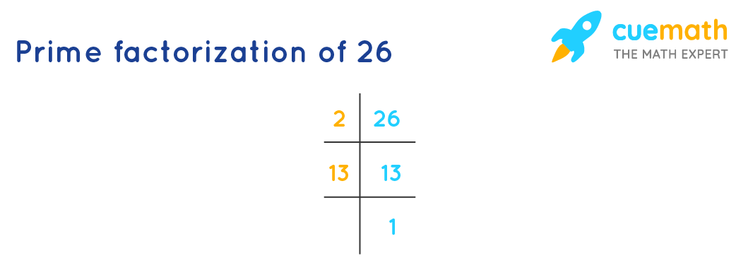 prime factorization of 26