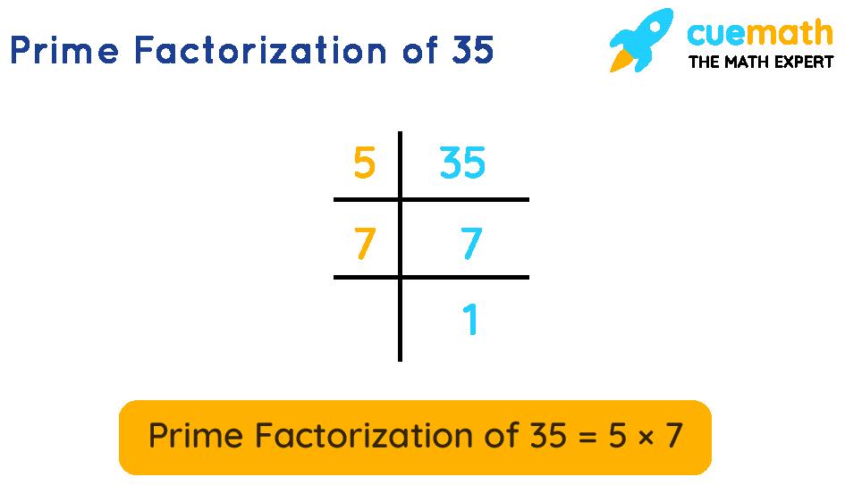 Prime Factors of 35 by prime factorization