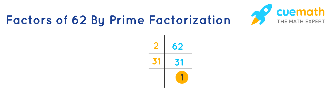 Factors of 62 by prime factorization