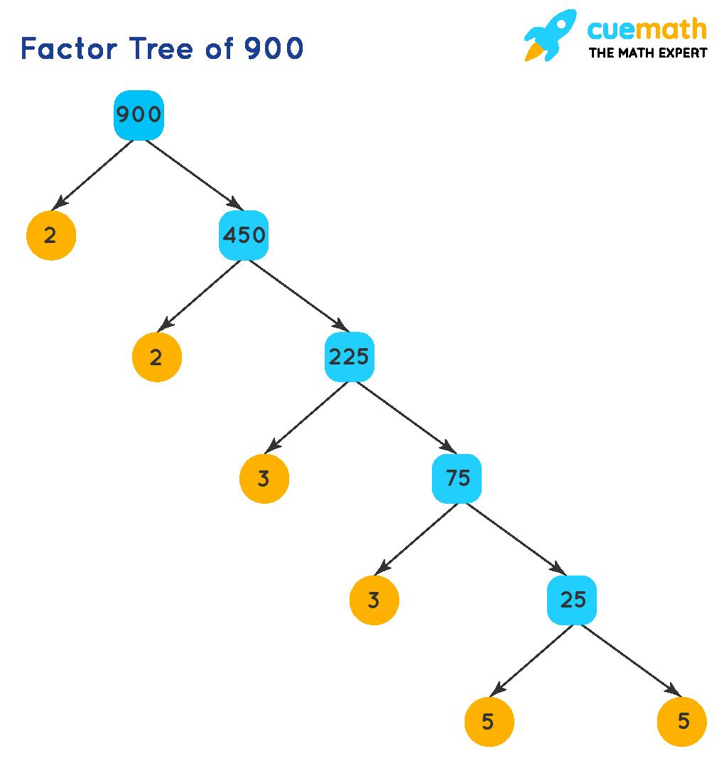 factor tree of 900