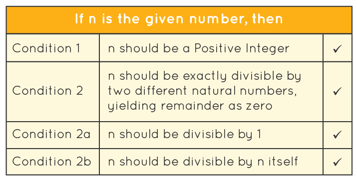 Prime number Conditions